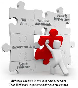 EDR-process